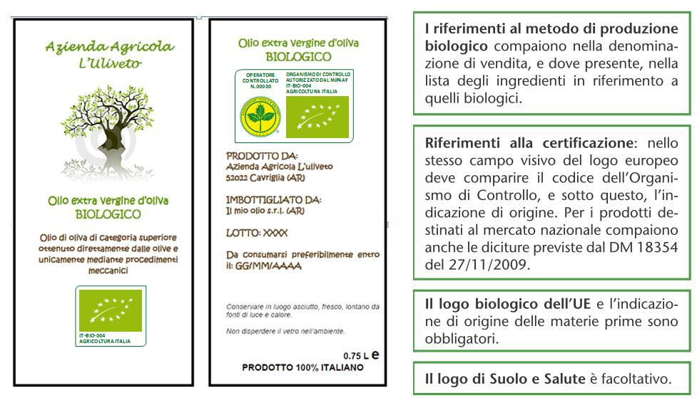Favoloso Esempi di etichette di prodotti biologici - Suolo e Salute QT28