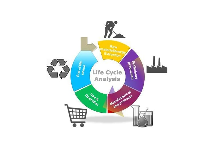 koyo jeans life cycle analysis To gain better understanding of how clothes are manufactured, distributed and eventually purchased and used by consumers, the life cycle assessment of levi's 501 jeans will be illustrated and explained.