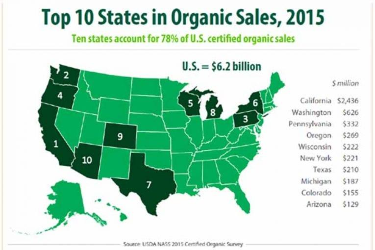 prodotti biologici certificati USA